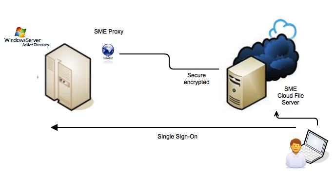 cloud file server active directory integration